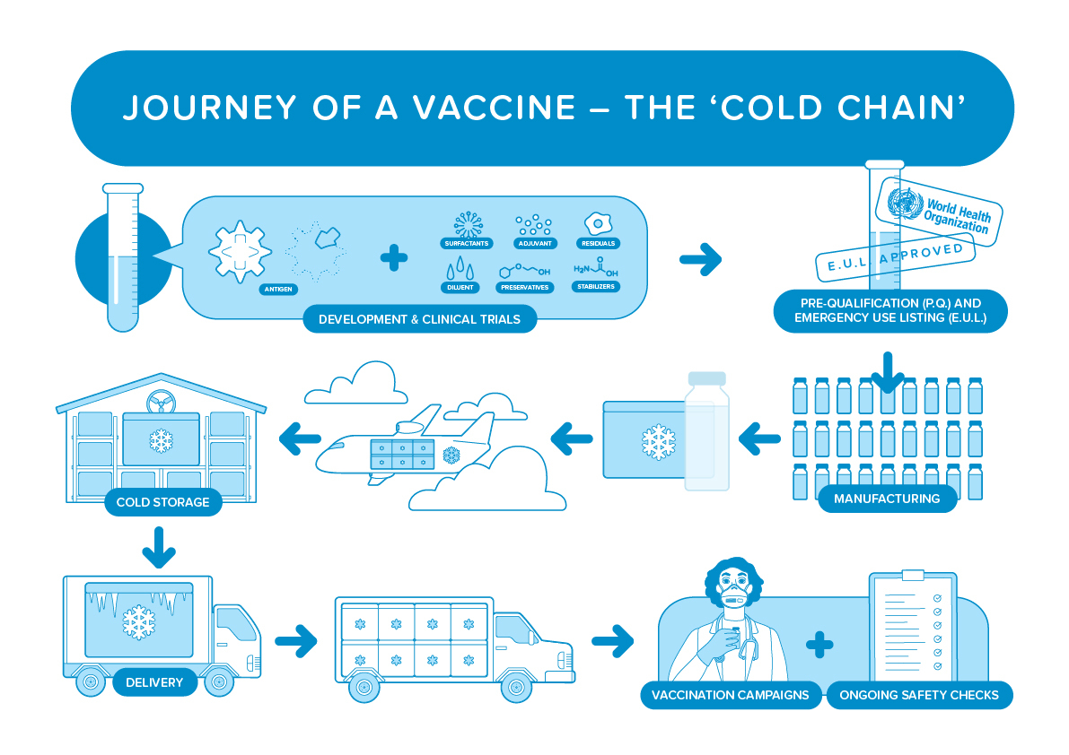 Journey of a vaccine